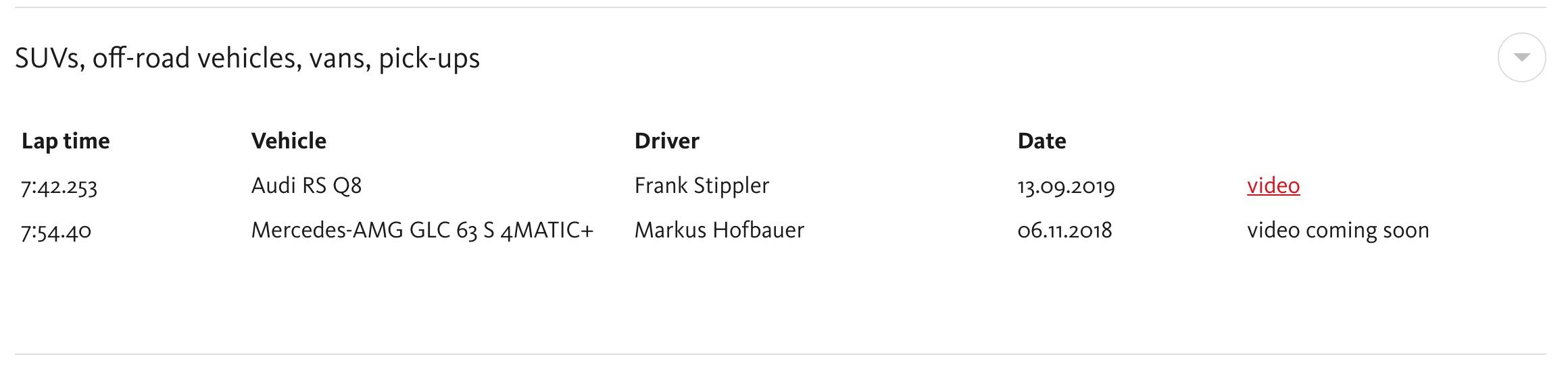 Nürburgring SUV lap records